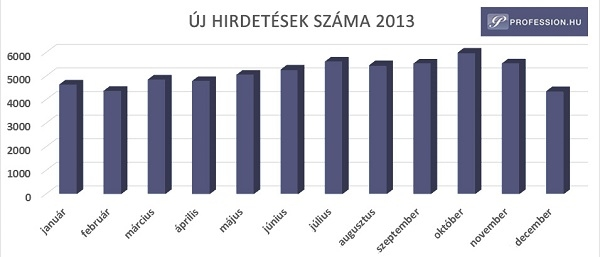 01-uj-hirdetesek-szama-2013-600-1391261000.jpg