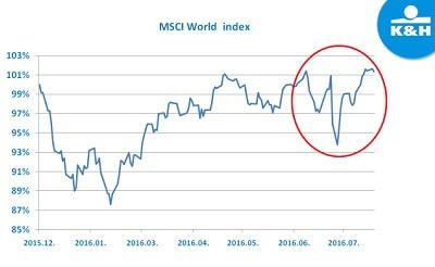 msci-world-index400-1469104290.jpg