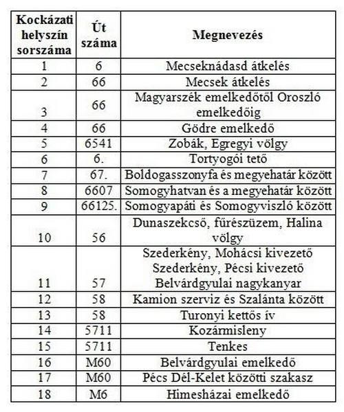 baranya-18-utszakasz-lista-1416806113.jpg