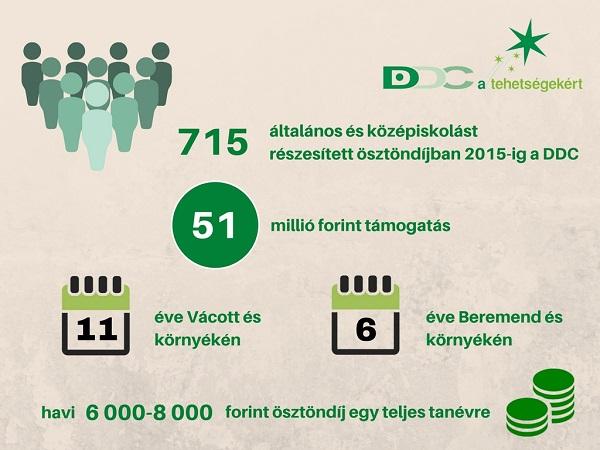 ddc-a-tehetsegekert-infografika600-1474606618.jpg