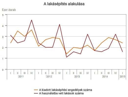 lakasok2011-2015-ksh-1431661451.jpg