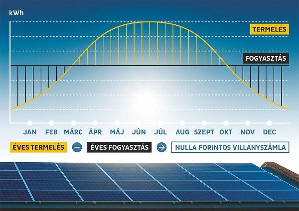 napelem-termeles-fogyasztas600-1450499998.jpg